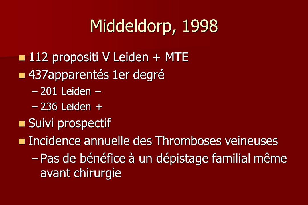 Middeldorp, 1998 112 propositi V Leiden + MTE 112 propositi V Leiden + MTE 437apparentés 1er degré 437apparentés 1er degré –201 Leiden – –236 Leiden + Suivi prospectif Suivi prospectif Incidence annuelle des Thromboses veineuses Incidence annuelle des Thromboses veineuses –Pas de bénéfice à un dépistage familial même avant chirurgie