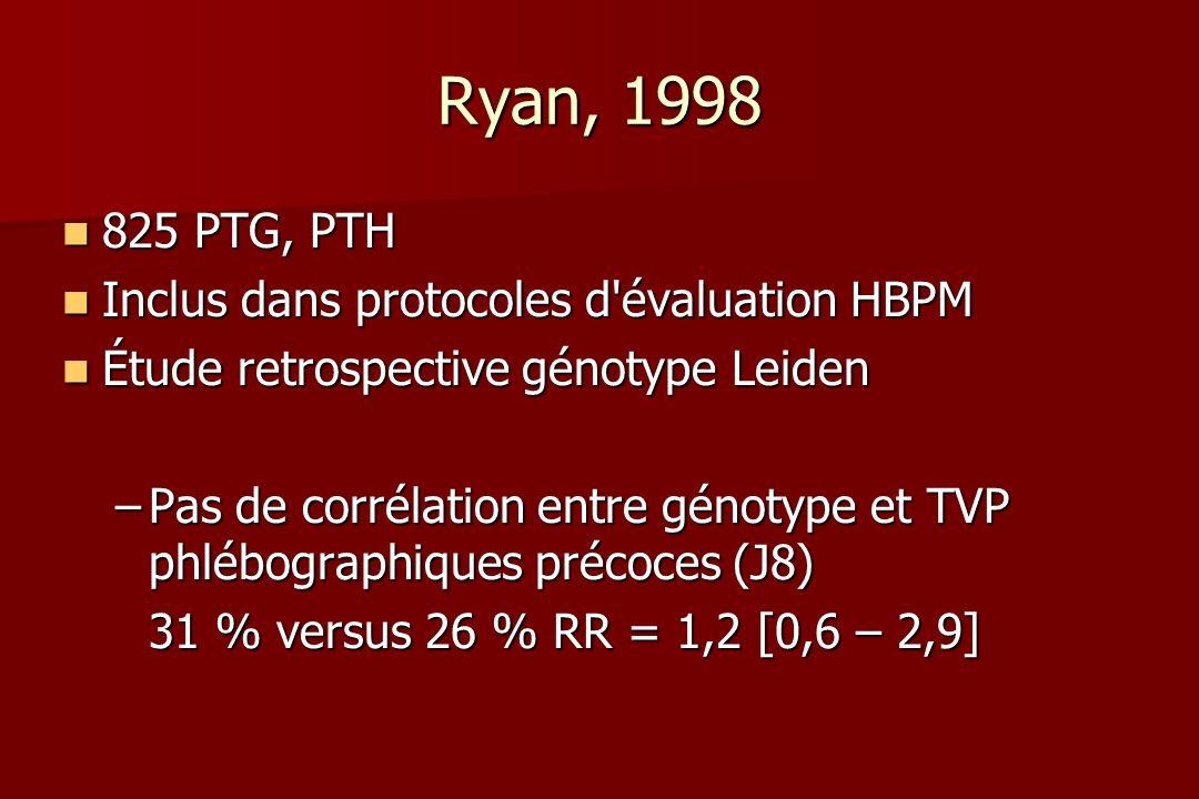 Ryan, 1998 825 PTG, PTH 825 PTG, PTH Inclus dans protocoles d évaluation HBPM Inclus dans protocoles d évaluation HBPM Étude retrospective génotype Leiden Étude retrospective génotype Leiden –Pas de corrélation entre génotype et TVP phlébographiques précoces (J8) 31 % versus 26 % RR = 1,2 [0,6 – 2,9]