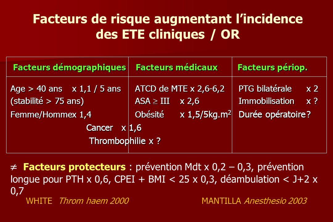 Facteurs démographiques Facteurs médicaux Facteurs périop.