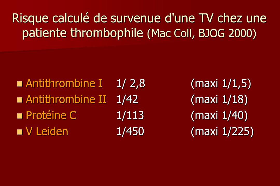 Risque calculé de survenue d une TV chez une patiente thrombophile (Mac Coll, BJOG 2000) Antithrombine I1/ 2,8(maxi 1/1,5) Antithrombine I1/ 2,8(maxi 1/1,5) Antithrombine II1/42(maxi 1/18) Antithrombine II1/42(maxi 1/18) Protéine C1/113(maxi 1/40) Protéine C1/113(maxi 1/40) V Leiden1/450(maxi 1/225) V Leiden1/450(maxi 1/225)