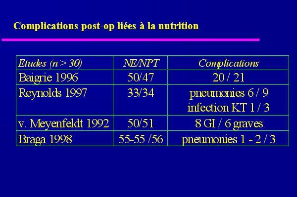 Complications post-op liées à la nutrition