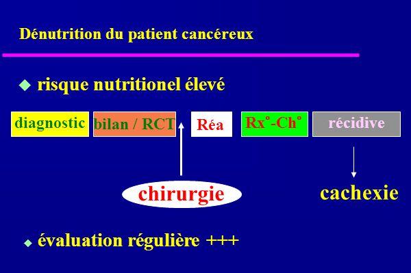 risque nutritionel élevé diagnostic chirurgie Réa Rx°-Ch° récidive évaluation régulière +++ cachexie bilan / RCT Dénutrition du patient cancéreux