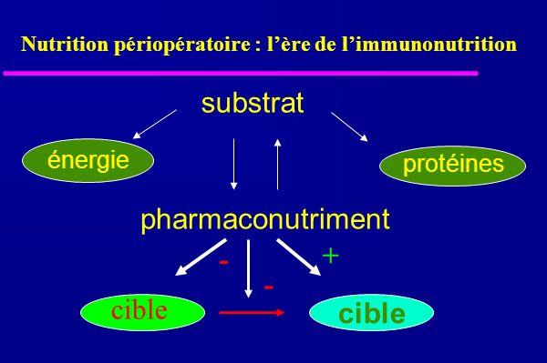 substrat pharmaconutriment énergie protéines cible + - - Nutrition périopératoire : lère de limmunonutrition