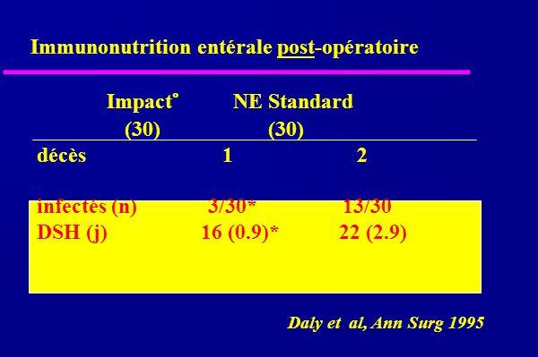 Immunonutrition entérale post-opératoire Daly et al, Ann Surg 1995 Impact° NE Standard (30) (30) décès 1 2 infectés (n) 3/30* 13/30 DSH (j)16 (0.9)* 22 (2.9)
