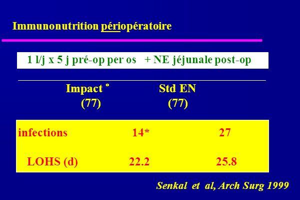 Impact ° Std EN (77) (77) infections 14* 27 LOHS (d) 22.2 25.8 Senkal et al, Arch Surg 1999 Immunonutrition périopératoire 1 l/j x 5 j pré-op per os + NE jéjunale post-op