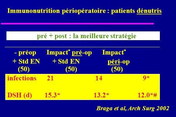 Immunonutrition périopératoire : patients dénutris Braga et al, Arch Surg 2002 pré + post : la meilleure stratégie - préop Impact° pré-op Impact° + Std EN + Std EN péri-op (50) (50) (50) infections 21 14 9* DSH (d) 15.3* 13.2* 12.0*#