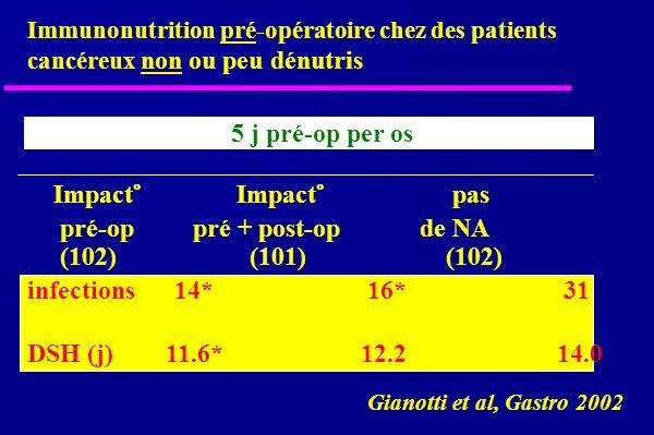 Immunonutrition pré-opératoire chez des patients cancéreux non ou peu dénutris Gianotti et al, Gastro 2002 5 j pré-op per os Impact° Impact° pas pré-op pré + post-op de NA (102) (101) (102) infections 14* 16* 31 DSH (j) 11.6* 12.2 14.0