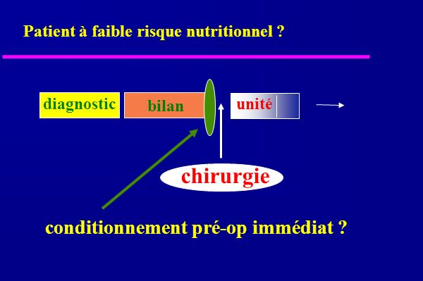 bilan chirurgie conditionnement pré-op immédiat . diagnostic Patient à faible risque nutritionnel .