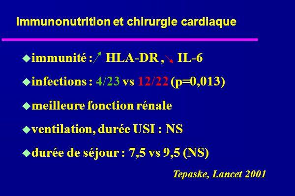 immunité : HLA-DR, IL-6 infections : 4/23 vs 12/22 (p=0,013) meilleure fonction rénale ventilation, durée USI : NS durée de séjour : 7,5 vs 9,5 (NS) Immunonutrition et chirurgie cardiaque Tepaske, Lancet 2001