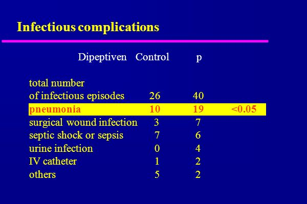 Infectious complications Dipeptiven Control p total number of infectious episodes 26 40 pneumonia 10 19 <0.05 surgical wound infection 3 7 septic shoc