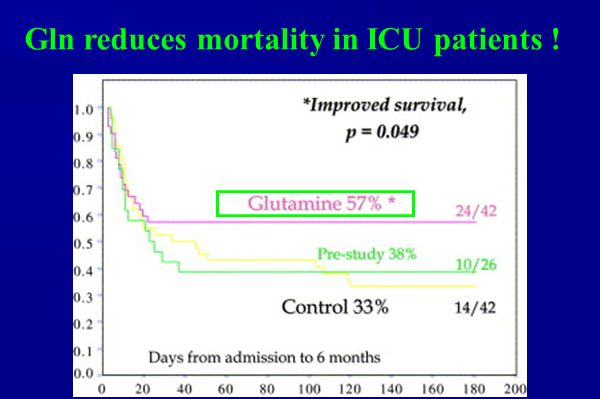 Gln reduces mortality in ICU patients !