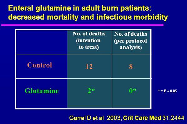 No. of deaths (intention to treat) No. of deaths (per protocol analysis) Control Glutamine 12 2* 8 0* * = P < 0.05 Garrel D et al 2003, Crit Care Med