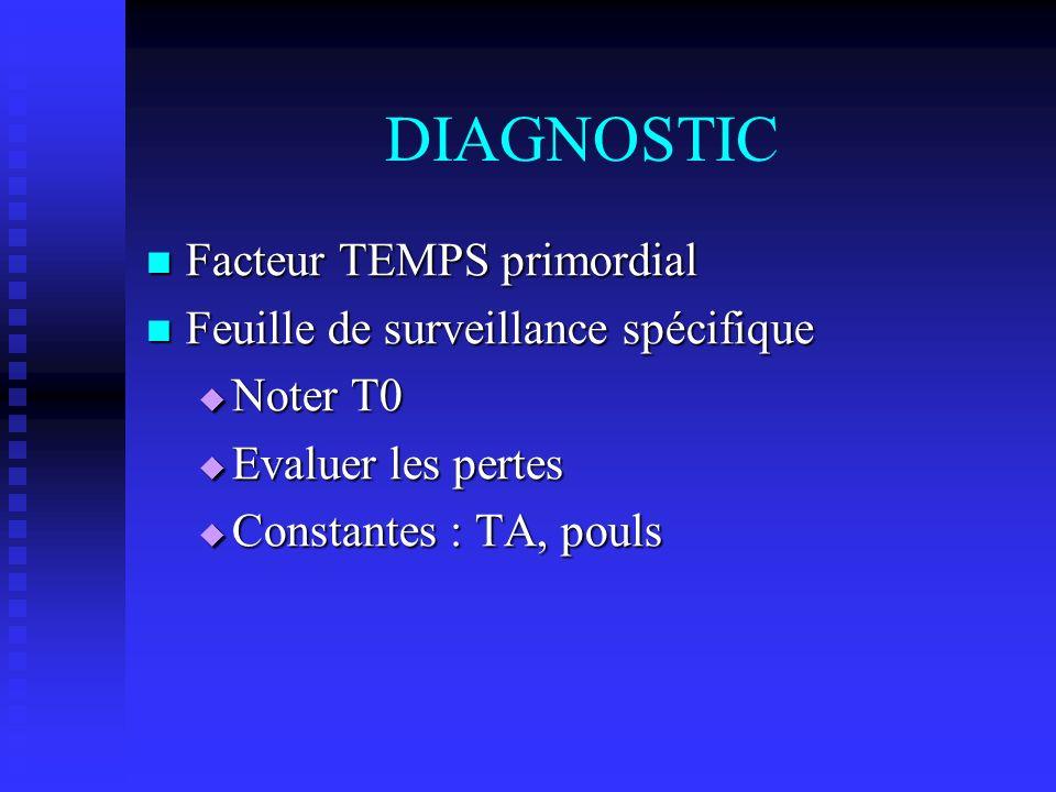 DIAGNOSTIC Facteur TEMPS primordial Facteur TEMPS primordial Feuille de surveillance spécifique Feuille de surveillance spécifique Noter T0 Noter T0 E