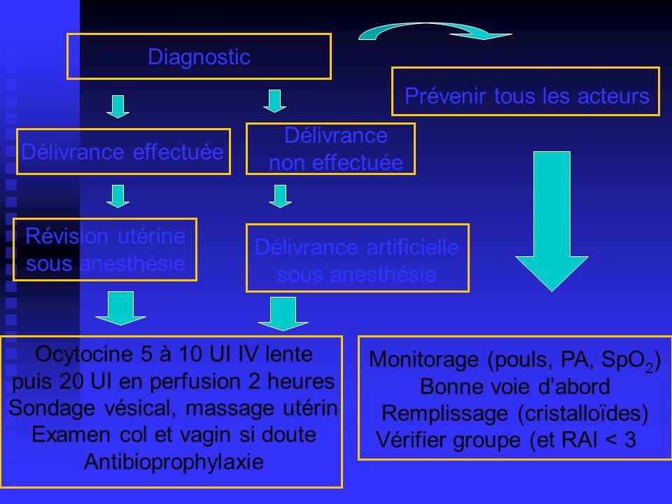 Diagnostic Délivrance effectuée Délivrance non effectuée Prévenir tous les acteurs Révision utérine sous anesthésie Délivrance artificielle sous anest