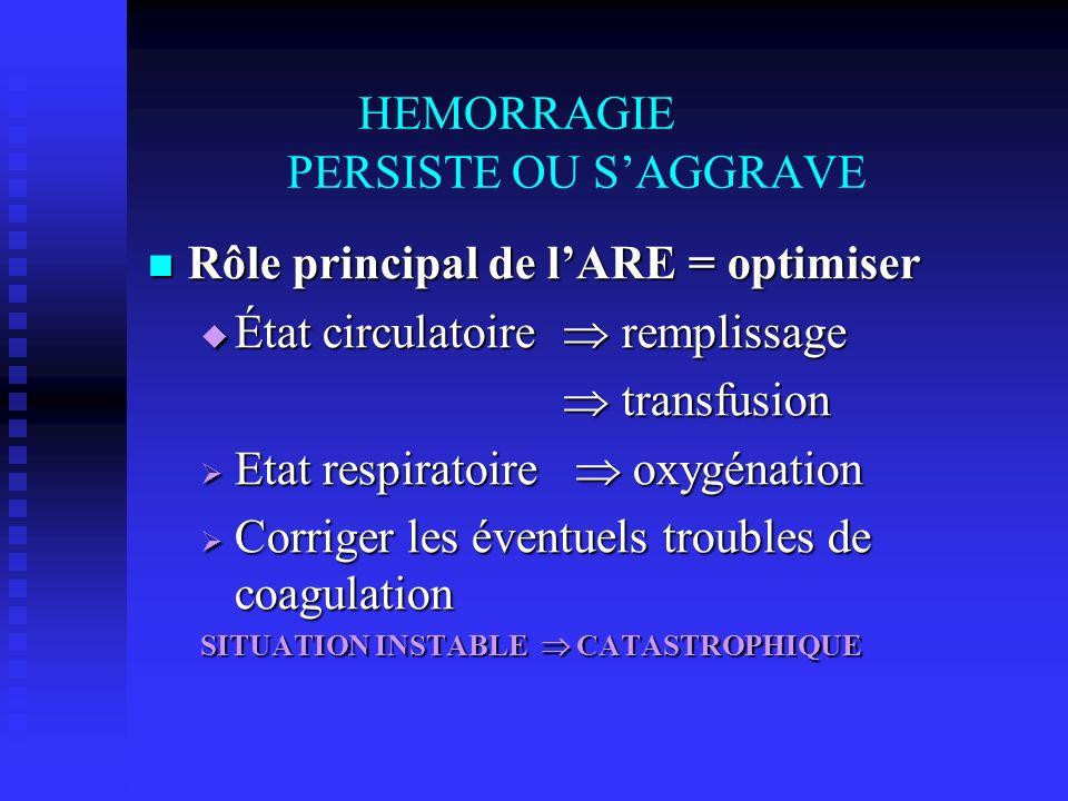 HEMORRAGIE PERSISTE OU SAGGRAVE Rôle principal de lARE = optimiser Rôle principal de lARE = optimiser État circulatoire remplissage État circulatoire