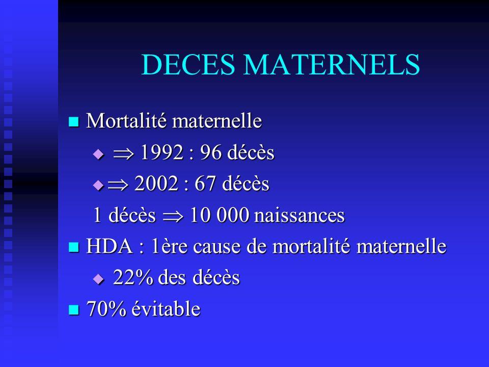 DECES MATERNELS Mortalité maternelle Mortalité maternelle 1992 : 96 décès 1992 : 96 décès 2002 : 67 décès 2002 : 67 décès 1 décès 10 000 naissances HD