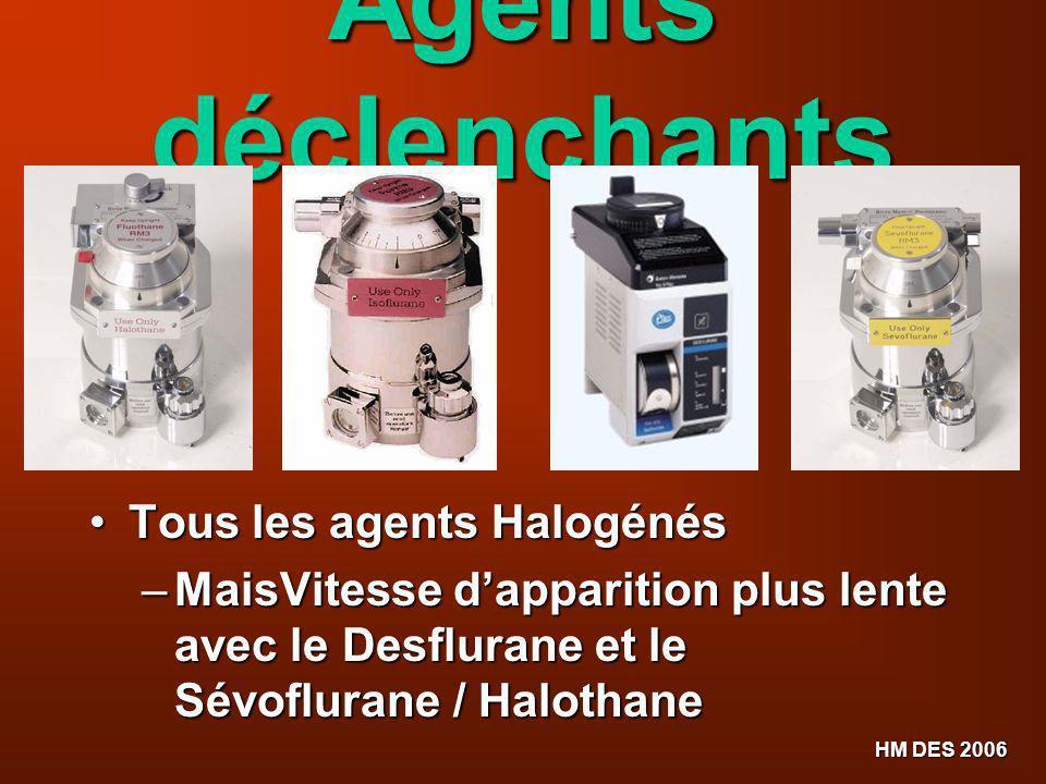 HM DES 2006 Agents déclenchants Tous les agents Halogénés Tous les agents Halogénés – MaisVitesse dapparition plus lente avec le Desflurane et le Sévo