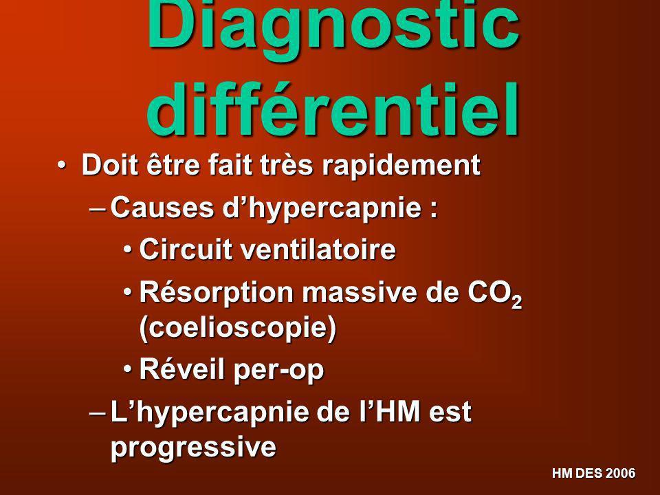 HM DES 2006 Diagnostic différentiel Doit être fait très rapidement Doit être fait très rapidement – Causes dhypercapnie : Circuit ventilatoire Circuit