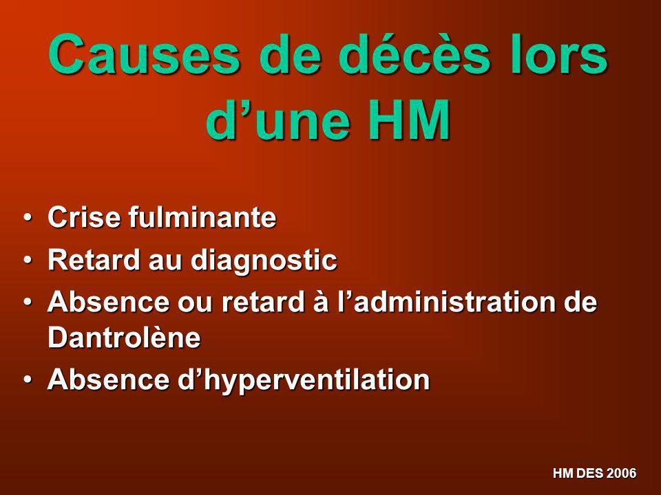 HM DES 2006 Causes de décès lors dune HM Crise fulminante Crise fulminante Retard au diagnostic Retard au diagnostic Absence ou retard à ladministrati