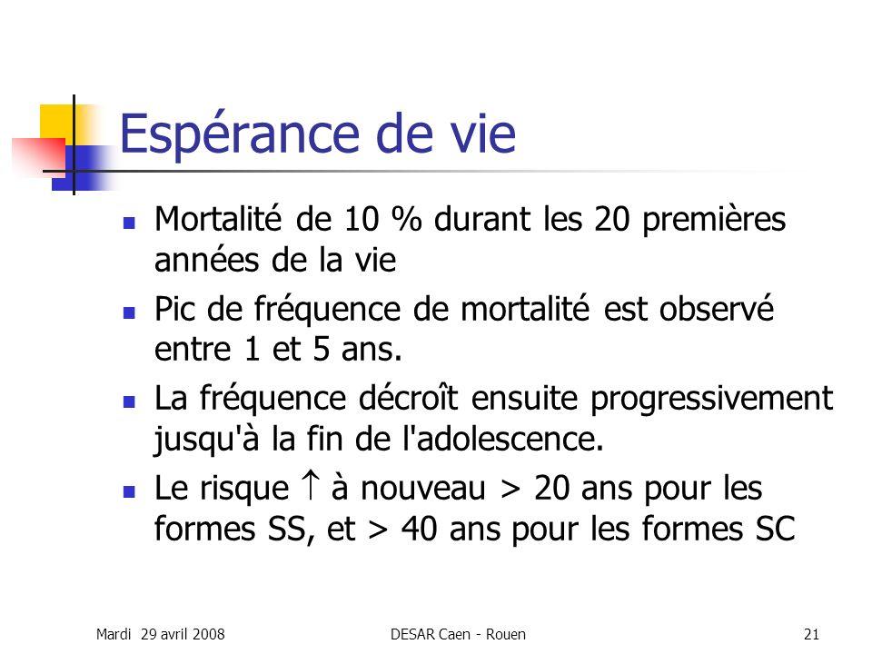 Mardi 29 avril 2008DESAR Caen - Rouen21 Espérance de vie Mortalité de 10 % durant les 20 premières années de la vie Pic de fréquence de mortalité est
