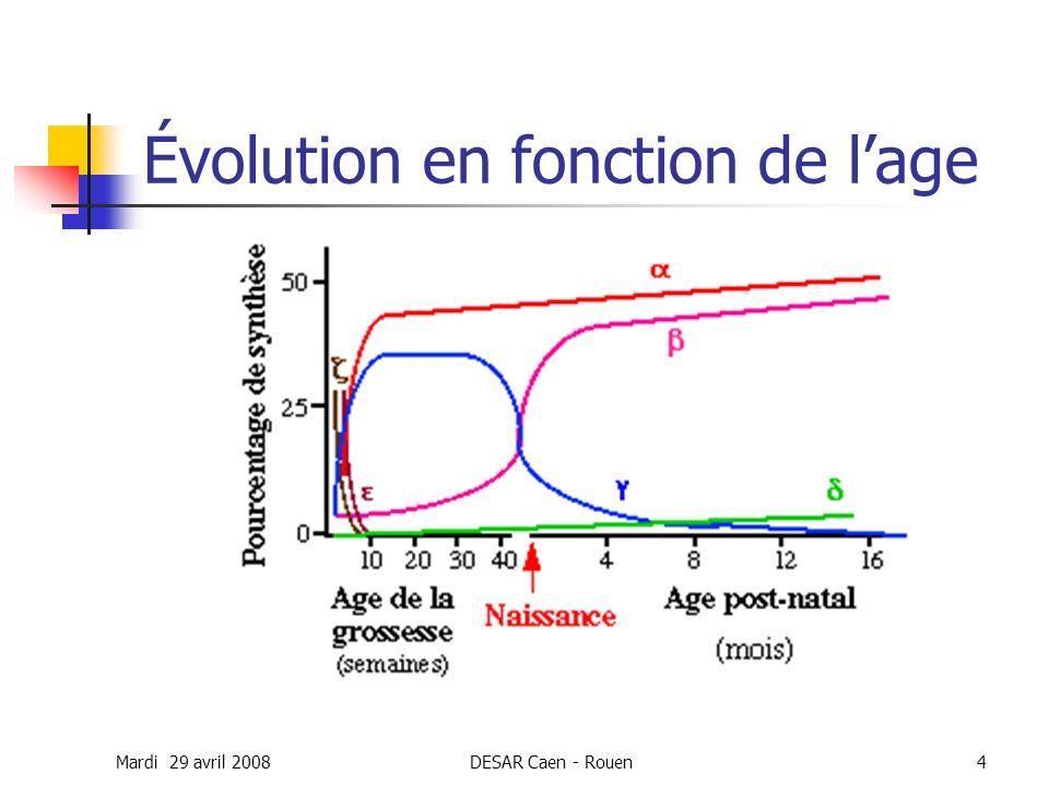 Mardi 29 avril 2008DESAR Caen - Rouen4 Évolution en fonction de lage