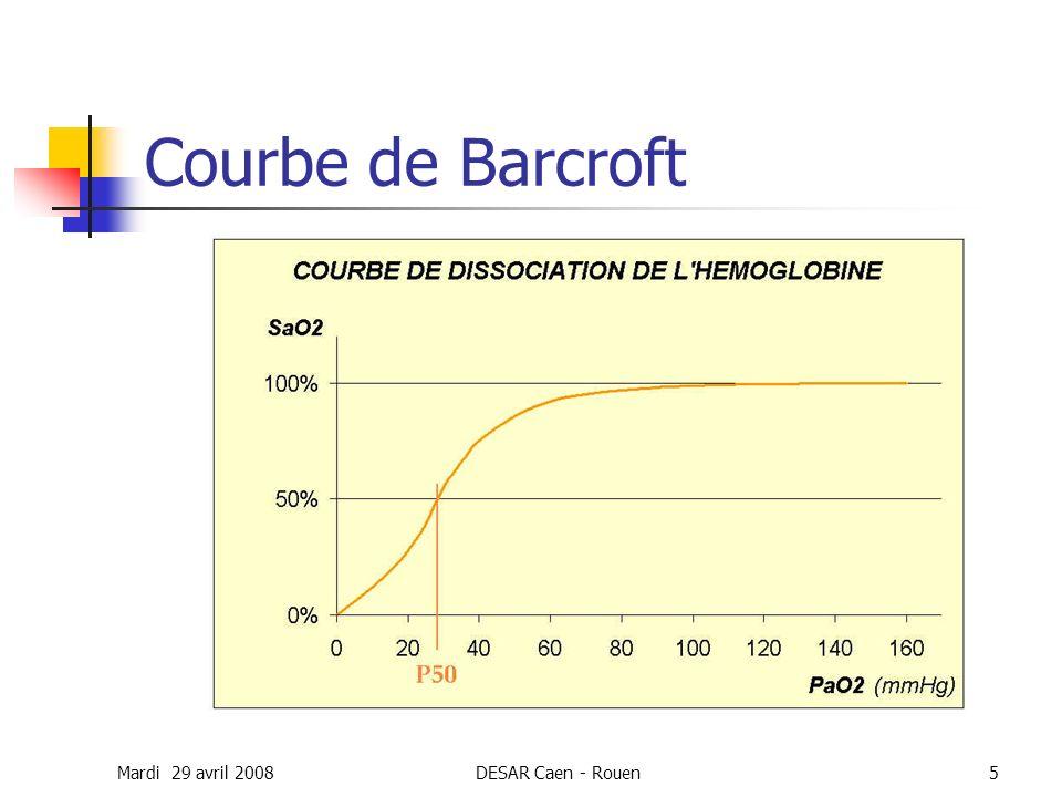 Mardi 29 avril 2008DESAR Caen - Rouen5 Courbe de Barcroft