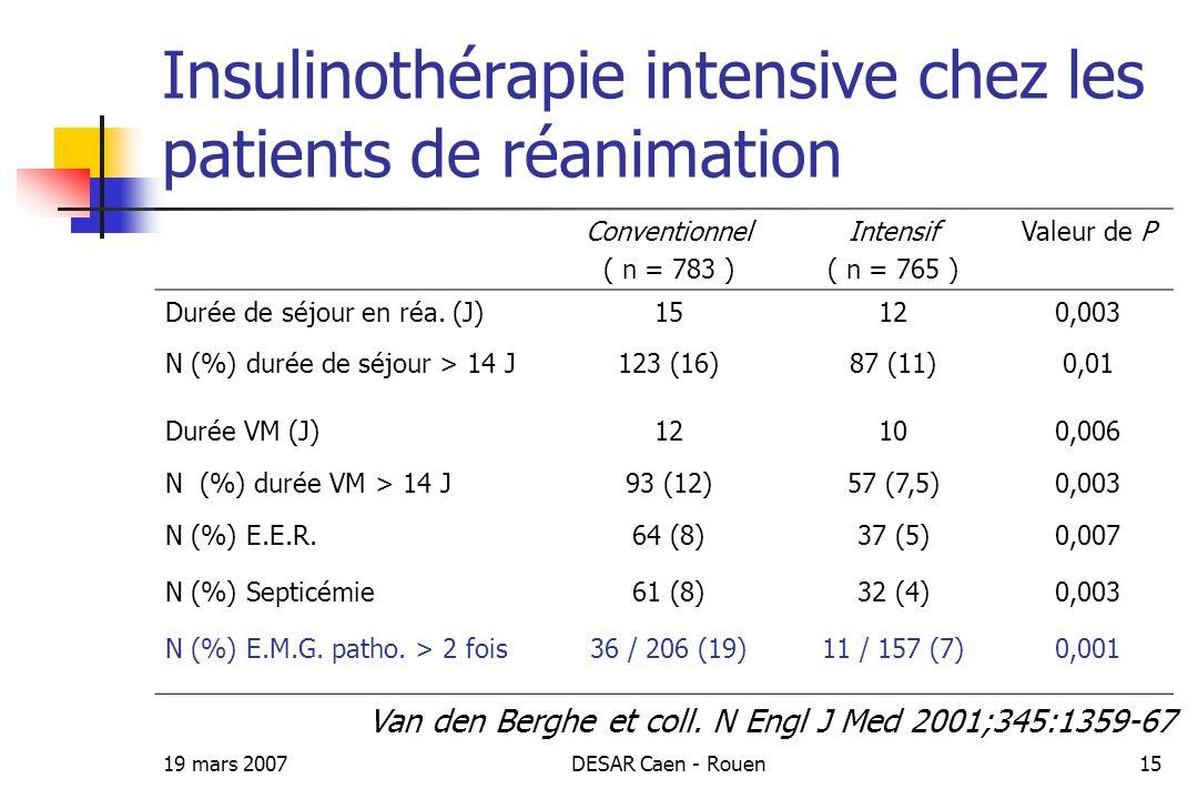 19 mars 2007DESAR Caen - Rouen15 Insulinothérapie intensive chez les patients de réanimation Conventionnel ( n = 783 ) Intensif ( n = 765 ) Valeur de