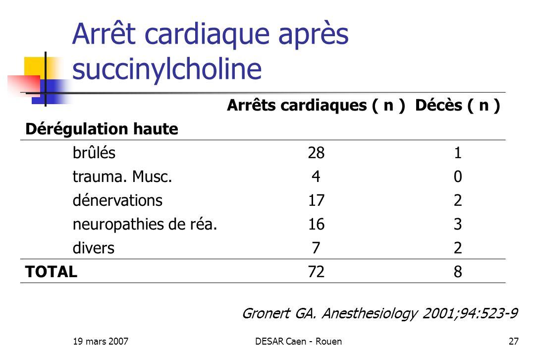 19 mars 2007DESAR Caen - Rouen27 Arrêt cardiaque après succinylcholine Arrêts cardiaques ( n )Décès ( n ) Dérégulation haute brûlés281 trauma. Musc.40