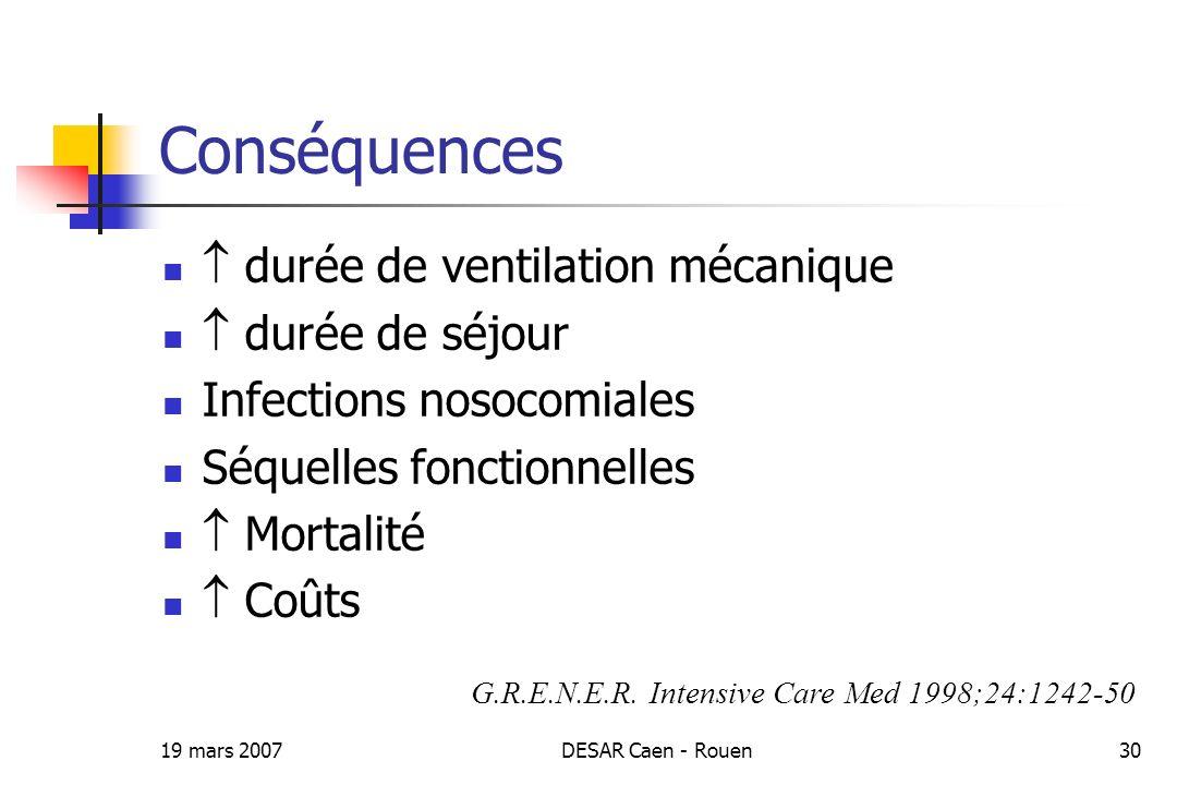 19 mars 2007DESAR Caen - Rouen30 Conséquences durée de ventilation mécanique durée de séjour Infections nosocomiales Séquelles fonctionnelles Mortalit