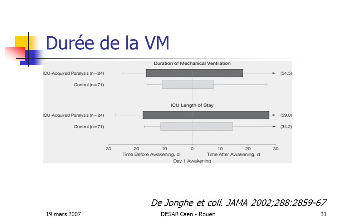 19 mars 2007DESAR Caen - Rouen31 Durée de la VM De Jonghe et coll. JAMA 2002;288:2859-67
