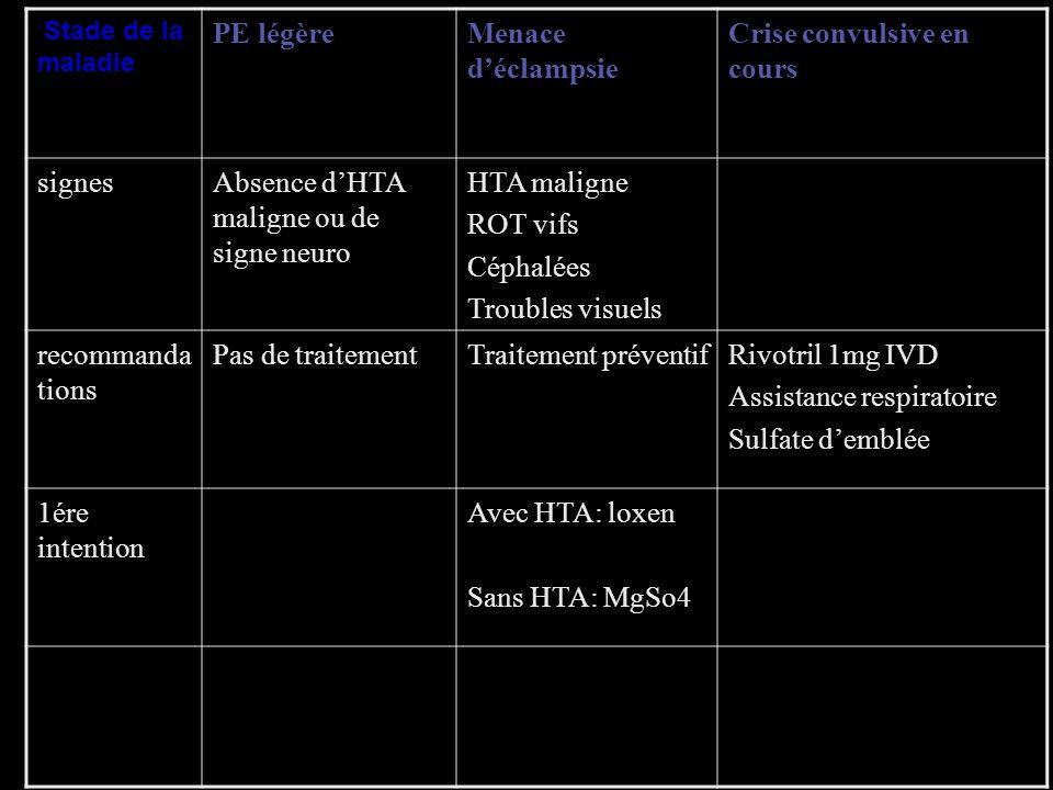 Stade de la maladie PE légèreMenace déclampsie Crise convulsive en cours signesAbsence dHTA maligne ou de signe neuro HTA maligne ROT vifs Céphalées T