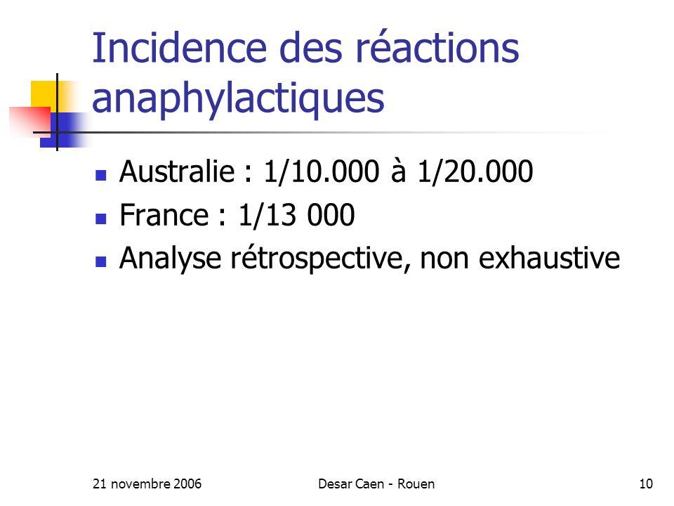 21 novembre 2006Desar Caen - Rouen10 Incidence des réactions anaphylactiques Australie : 1/10.000 à 1/20.000 France : 1/13 000 Analyse rétrospective, non exhaustive