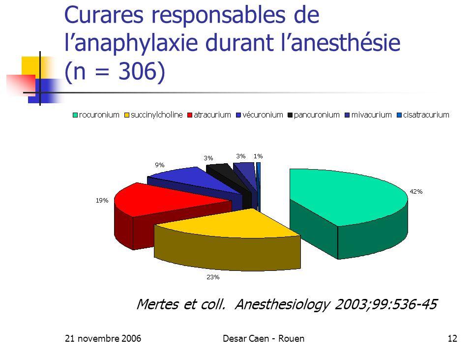 21 novembre 2006Desar Caen - Rouen12 Curares responsables de lanaphylaxie durant lanesthésie (n = 306) Mertes et coll.
