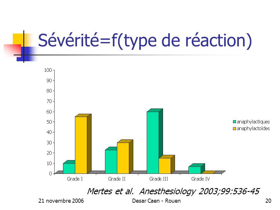 21 novembre 2006Desar Caen - Rouen20 Sévérité=f(type de réaction) Mertes et al.