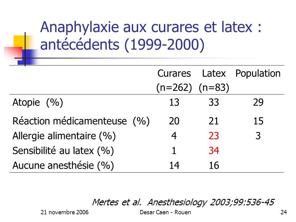 21 novembre 2006Desar Caen - Rouen24 Anaphylaxie aux curares et latex : antécédents (1999-2000) Curares (n=262) Latex (n=83) Population Atopie (%)133329 Réaction médicamenteuse (%)202115 Allergie alimentaire (%)4233 Sensibilité au latex (%)134 Aucune anesthésie (%)1416 Mertes et al.