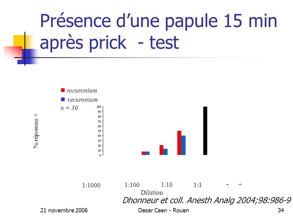 21 novembre 2006Desar Caen - Rouen34 Présence dune papule 15 min après prick - test rocuronium vecuronium n = 30 1:1000 1:100 1:10 1:1 + - Dilution % réponses + Dhonneur et coll.