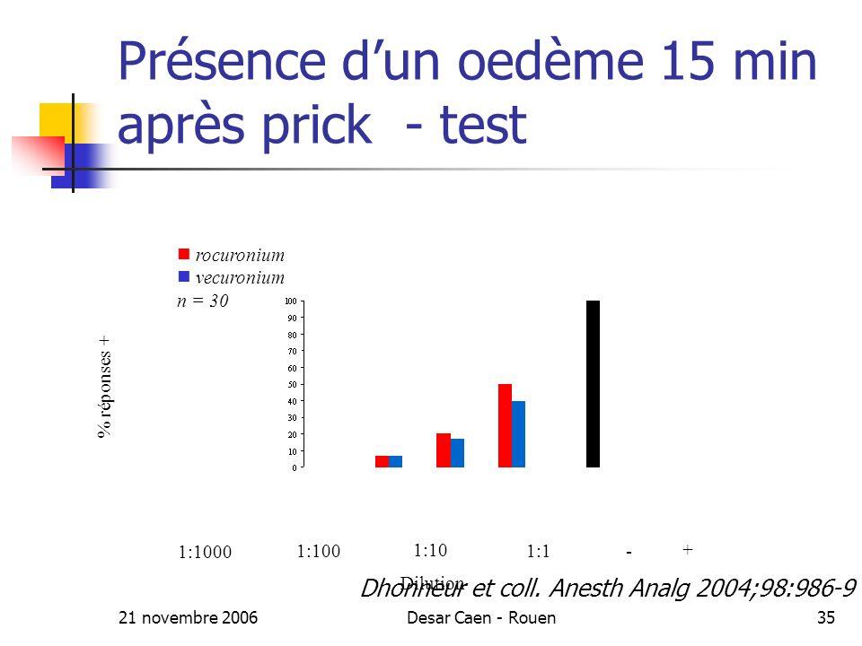 21 novembre 2006Desar Caen - Rouen35 Présence dun oedème 15 min après prick - test % réponses + 1:1000 1:100 1:10 1:1 + - Dilution rocuronium vecuronium n = 30 Dhonneur et coll.