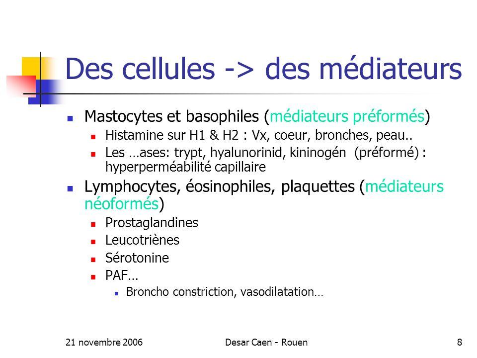 21 novembre 2006Desar Caen - Rouen8 Des cellules -> des médiateurs Mastocytes et basophiles (médiateurs préformés) Histamine sur H1 & H2 : Vx, coeur, bronches, peau..