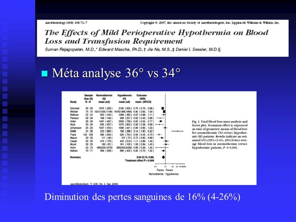 Méta analyse 36° vs 34° Méta analyse 36° vs 34° Diminution des pertes sanguines de 16% (4-26%)