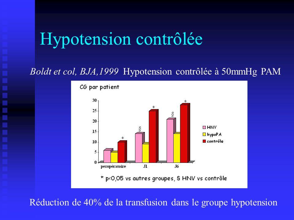 Hypotension contrôlée Boldt et col, BJA,1999 Hypotension contrôlée à 50mmHg PAM Réduction de 40% de la transfusion dans le groupe hypotension