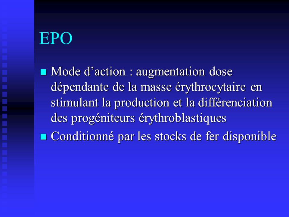 EPO Mode daction : augmentation dose dépendante de la masse érythrocytaire en stimulant la production et la différenciation des progéniteurs érythrobl