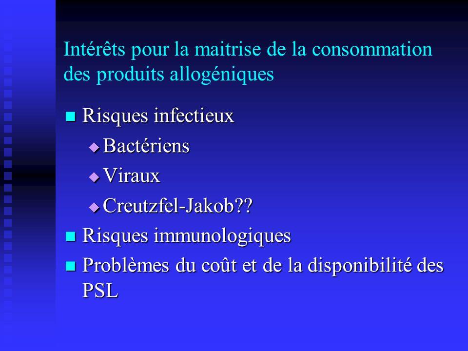 Intérêts pour la maitrise de la consommation des produits allogéniques Risques infectieux Risques infectieux Bactériens Bactériens Viraux Viraux Creut