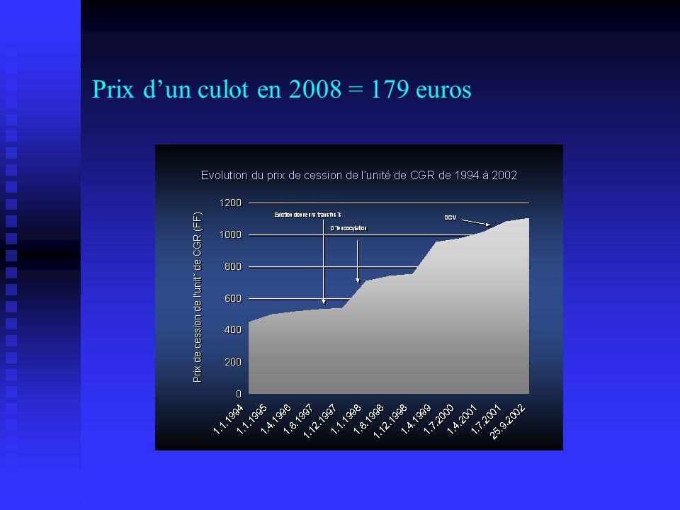 Prix dun culot en 2008 = 179 euros