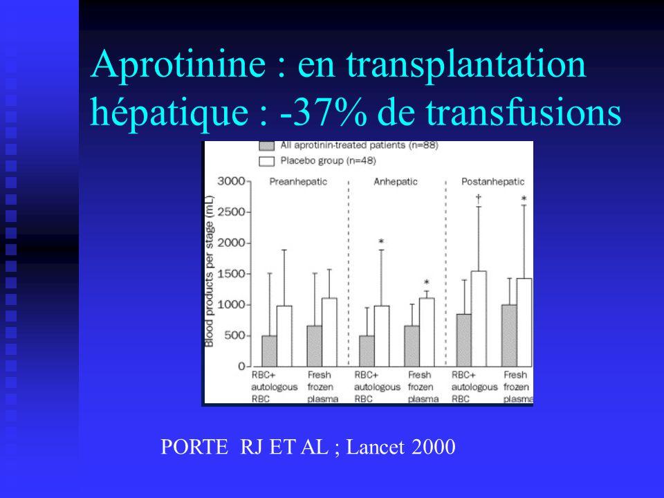 Aprotinine : en transplantation hépatique : -37% de transfusions PORTE RJ ET AL ; Lancet 2000