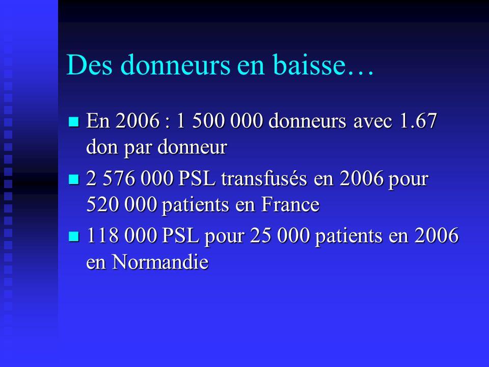 Des donneurs en baisse… En 2006 : 1 500 000 donneurs avec 1.67 don par donneur En 2006 : 1 500 000 donneurs avec 1.67 don par donneur 2 576 000 PSL tr