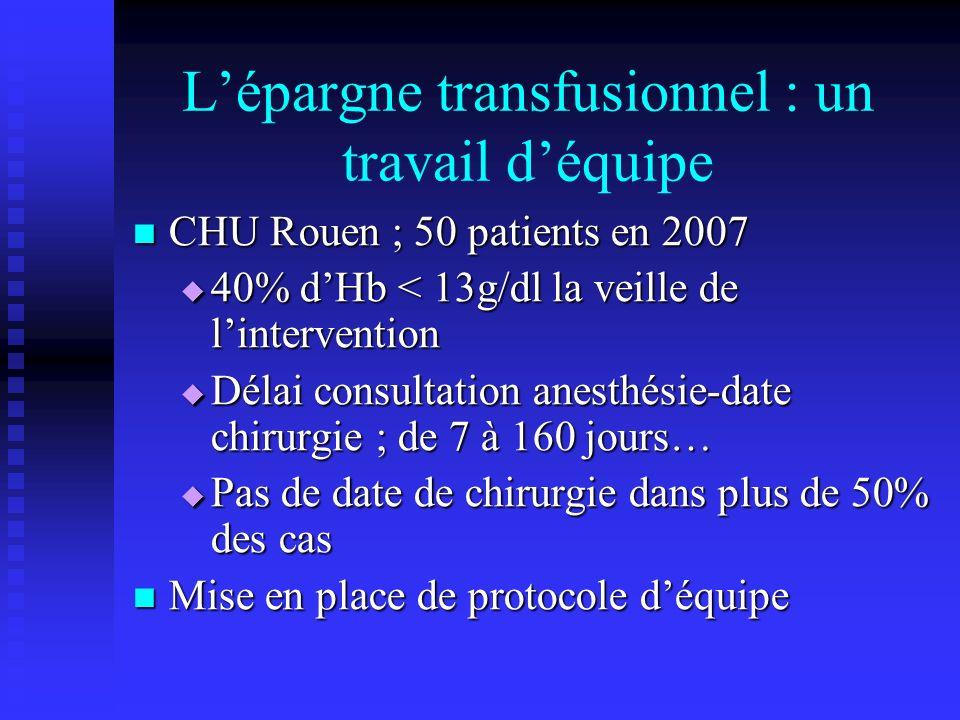 Lépargne transfusionnel : un travail déquipe CHU Rouen ; 50 patients en 2007 CHU Rouen ; 50 patients en 2007 40% dHb < 13g/dl la veille de linterventi