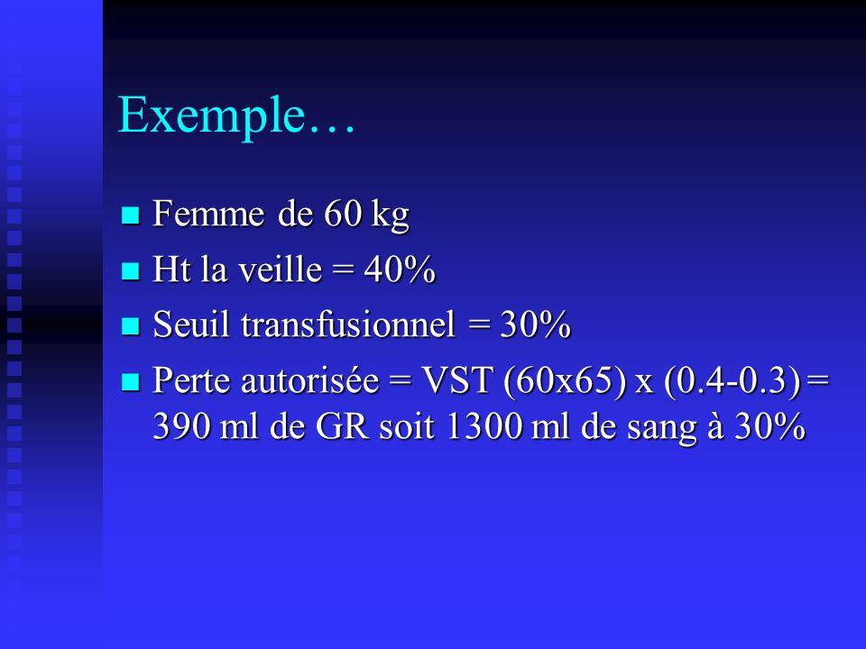 Exemple… Femme de 60 kg Femme de 60 kg Ht la veille = 40% Ht la veille = 40% Seuil transfusionnel = 30% Seuil transfusionnel = 30% Perte autorisée = V