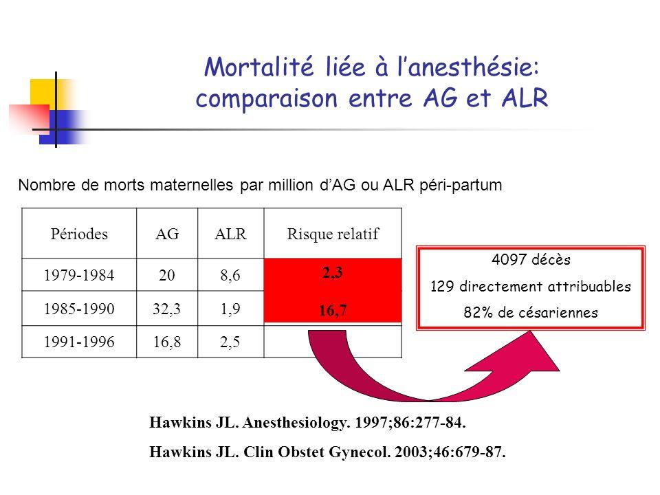 Mortalité liée à lanesthésie: comparaison entre AG et ALR PériodesAGALRRisque relatif 1979-1984208,62,3 1985-199032,31,916,7 1991-199616,82,56,7 Nombr