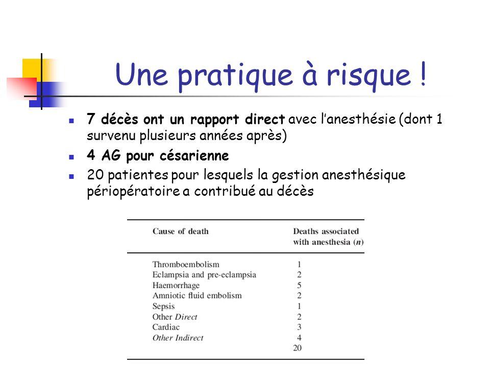 Une pratique à risque ! 7 décès ont un rapport direct avec lanesthésie (dont 1 survenu plusieurs années après) 4 AG pour césarienne 20 patientes pour