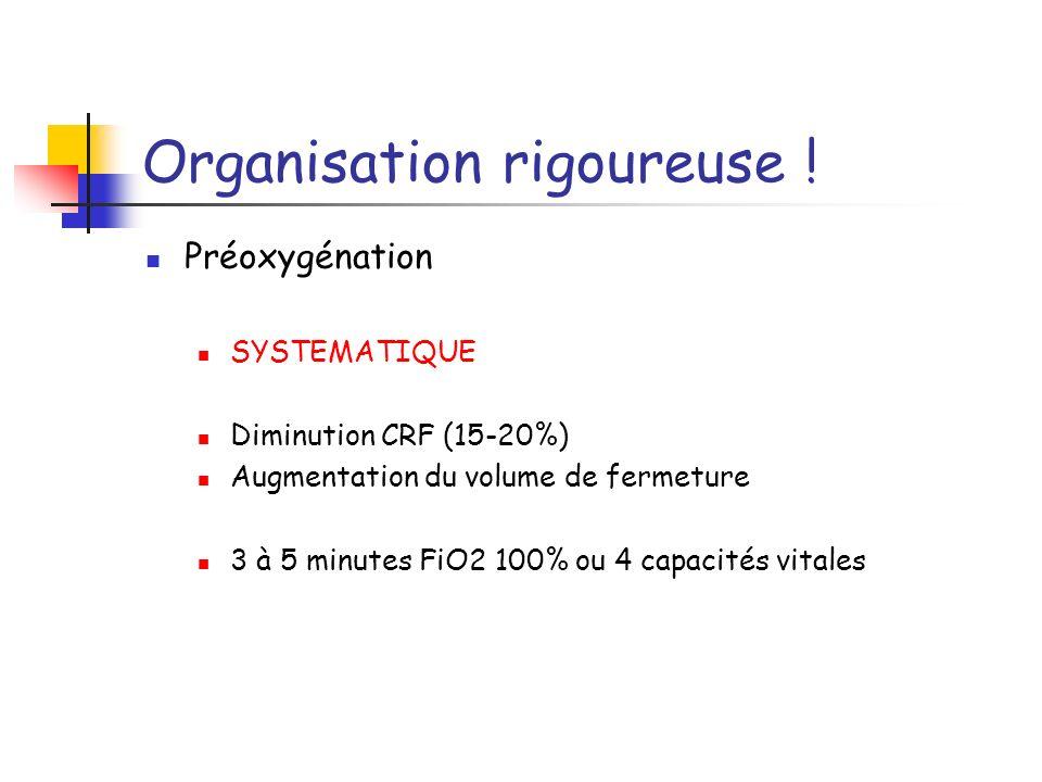 Organisation rigoureuse ! Préoxygénation SYSTEMATIQUE Diminution CRF (15-20%) Augmentation du volume de fermeture 3 à 5 minutes FiO2 100% ou 4 capacit